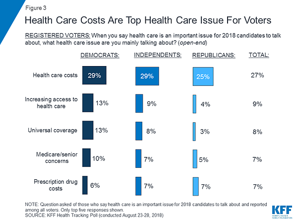 Graph: Healthcare costs top issue for voters