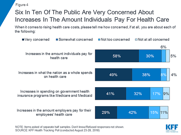 Graph: 6 in 10 concerned about increase in health care cost