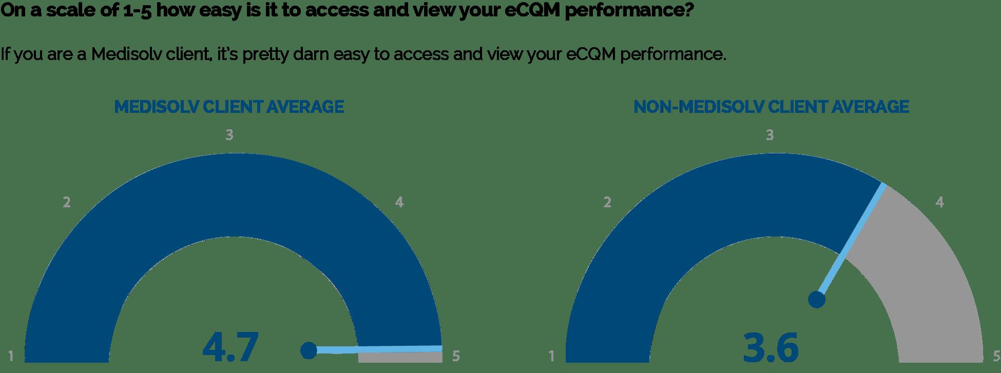 Access-eCQM-Performance-Comparison-1