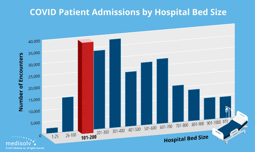 Admission by Hospital Bed Size