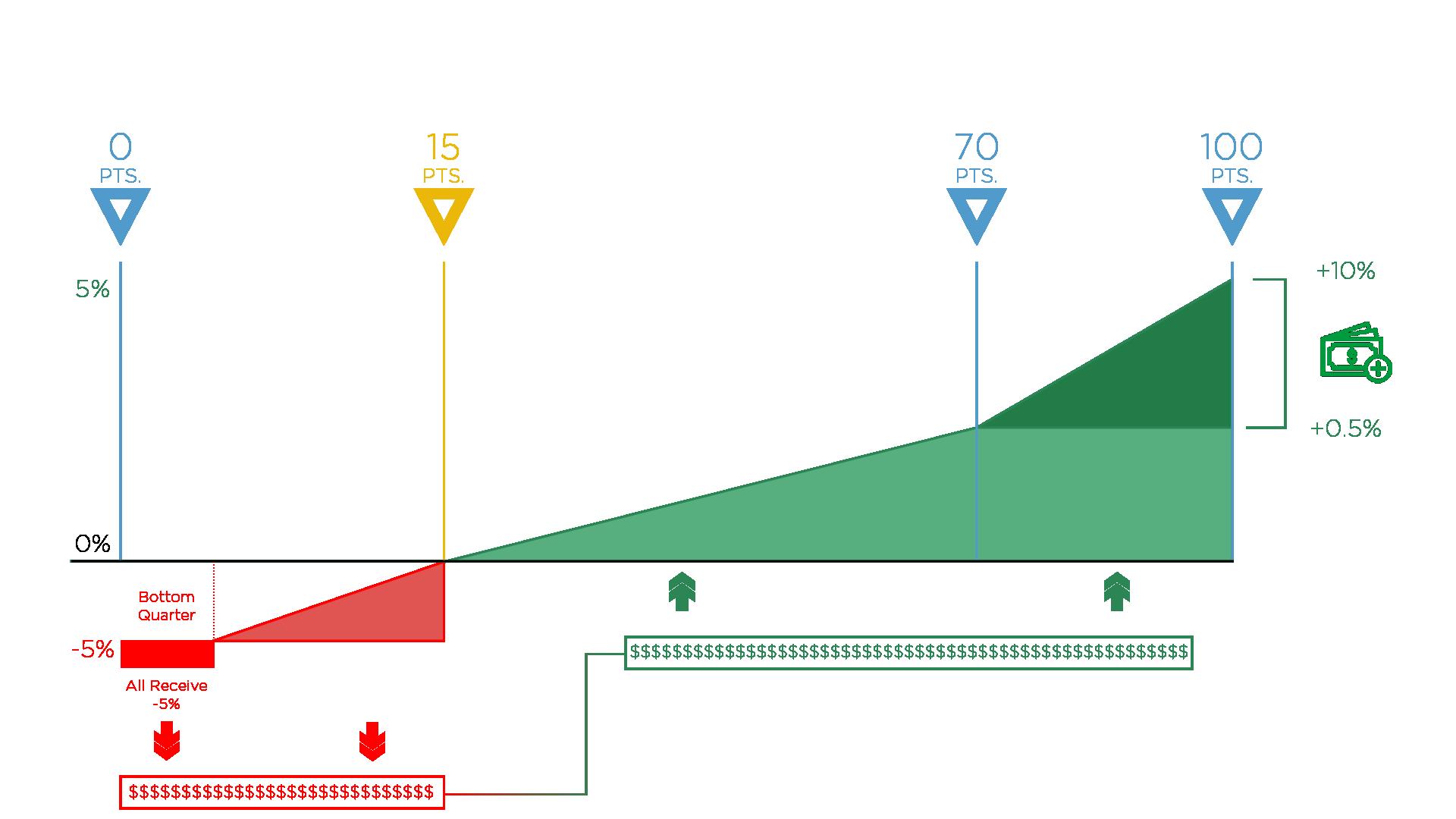 MIPS_2018_Reimbursement_Graph.png