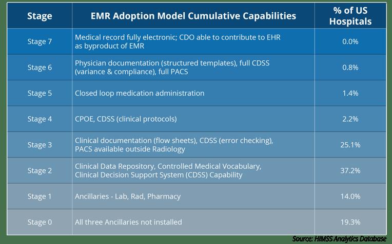 2008-EMR-Adoption Model.png