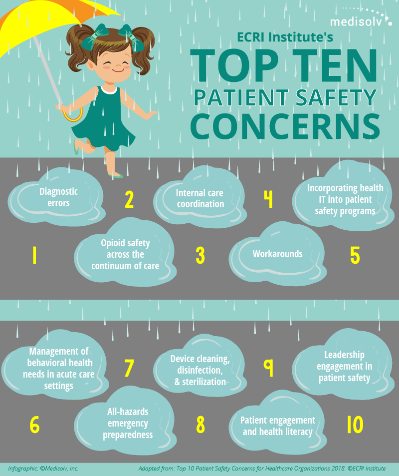 Top-10-Patient-Safety-Concerns-2-02-01.png