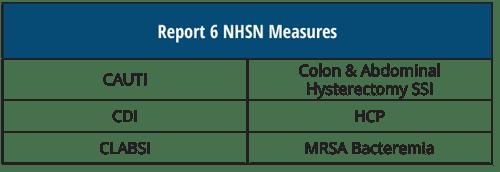 NHSN-6-Measures.png