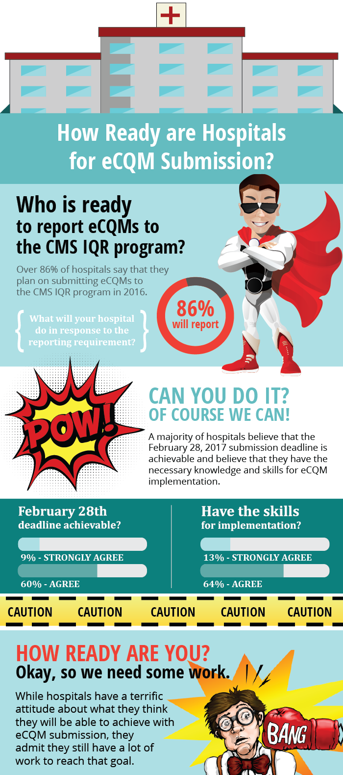 eCQMs Submission Infographic