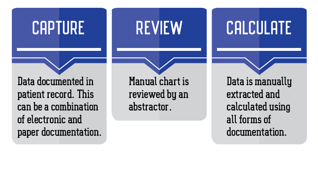chart-abstracted measure process