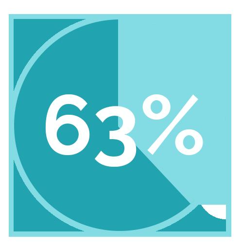 63-percent.png