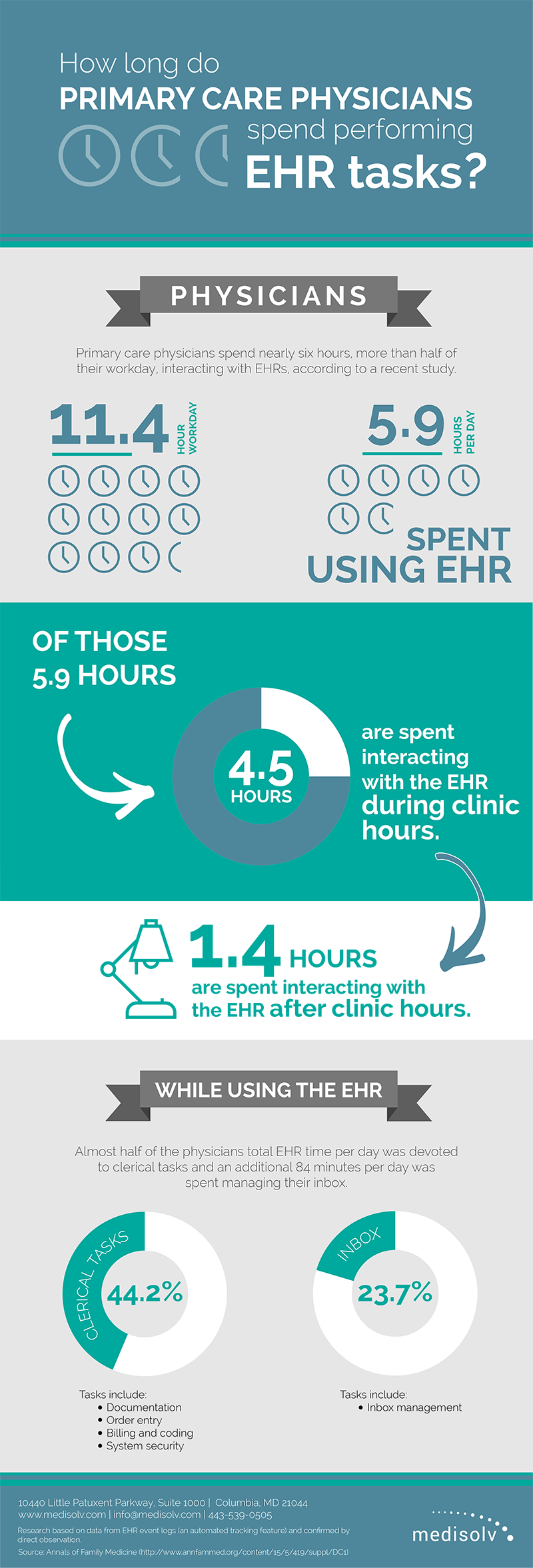 Physician-EHR-Hours-Inforgaphic.png