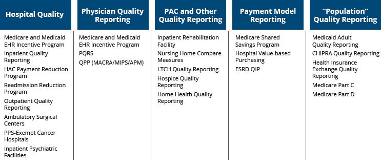 CMS Quality Reporting Programs