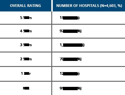 Hospital Star Ratings