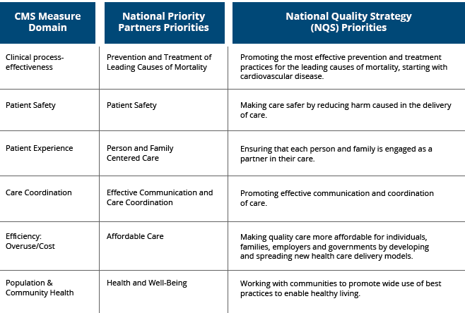 CMS and NQS Strategy