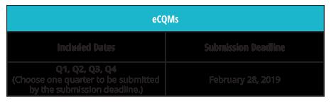 CMS-Deadlines