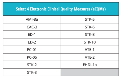 CMS-Measures
