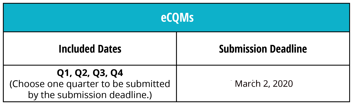 CMS-eCQM-Deadlines