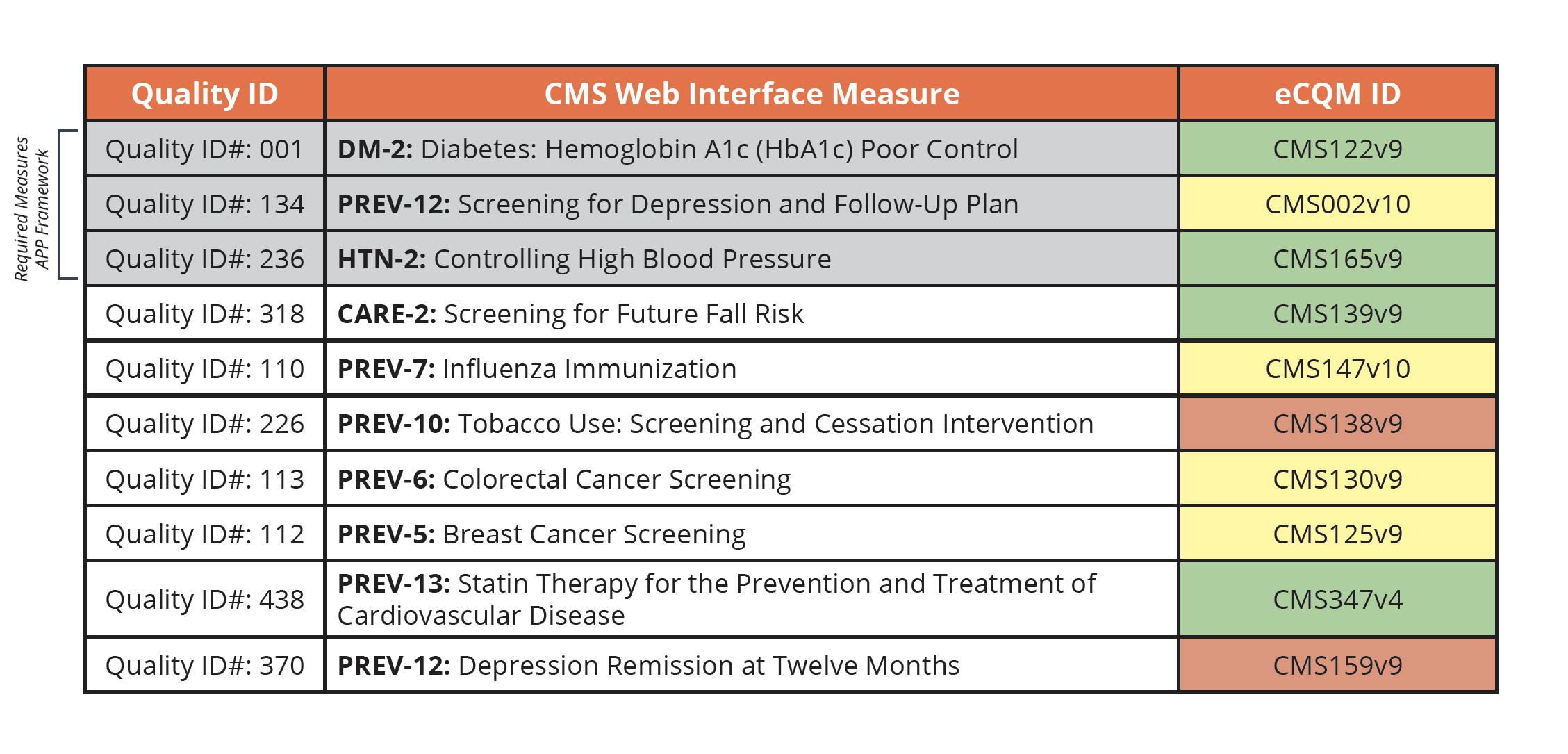 CMS Web Interface Crosswalk eCQMs Quality Measures List 2022