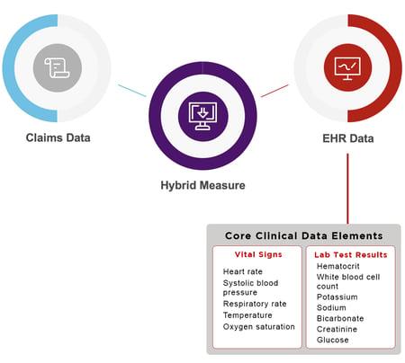 EHR Data Core Clinical Data Elements