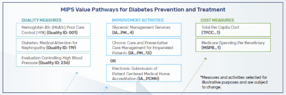 MIPS-Pathway