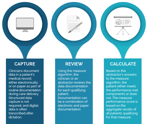 MIPS-Registry-Process