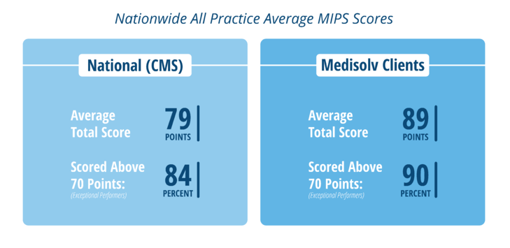 Medisolv-MIPS-Results-Nationwide-2018