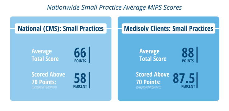 Medisolv-MIPS-Results-SmallPractice-2018