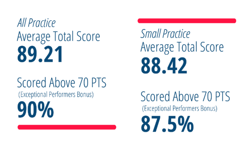 MIPS-total-scores-updated