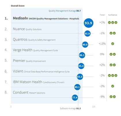 Medisolv Ranking Image (002)