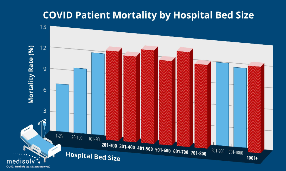 Mortality by Hospital Bed Size