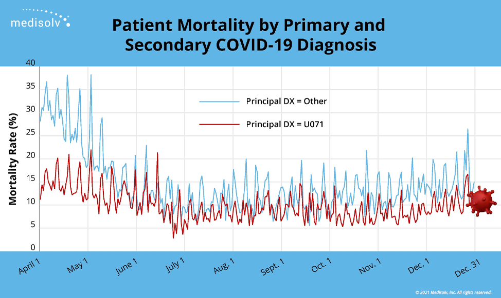Mortality by Primary Code