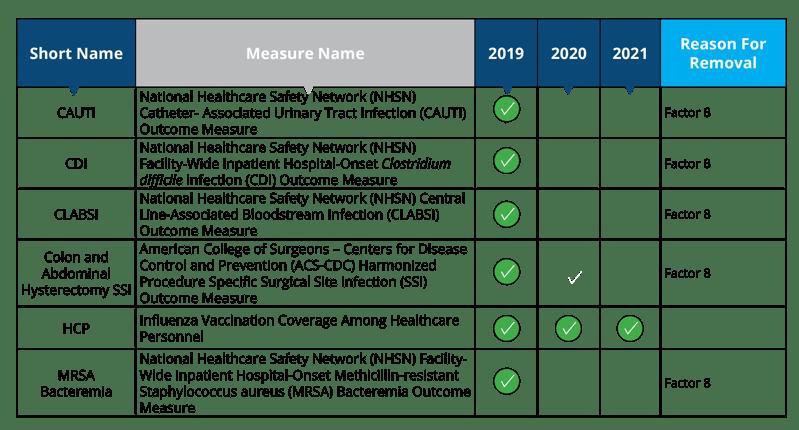 NHSN-Measure-Removal-2