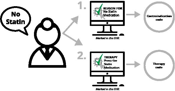 Non-Statin-2-Clicks