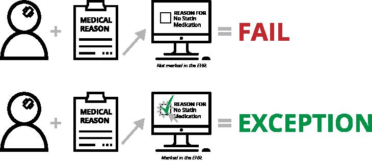 Non-Statin-Fail-Exception