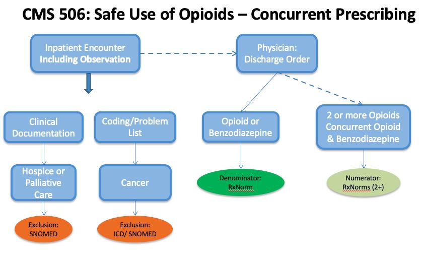 Opioid_eCQM_workflow