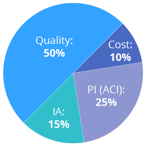 MIPS 2018 Category Percentages