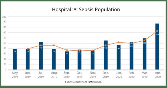 Sepsis-Population-Hospital-A-2020