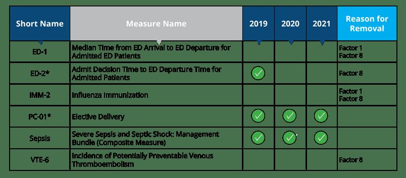 Significant-Burden-Measures