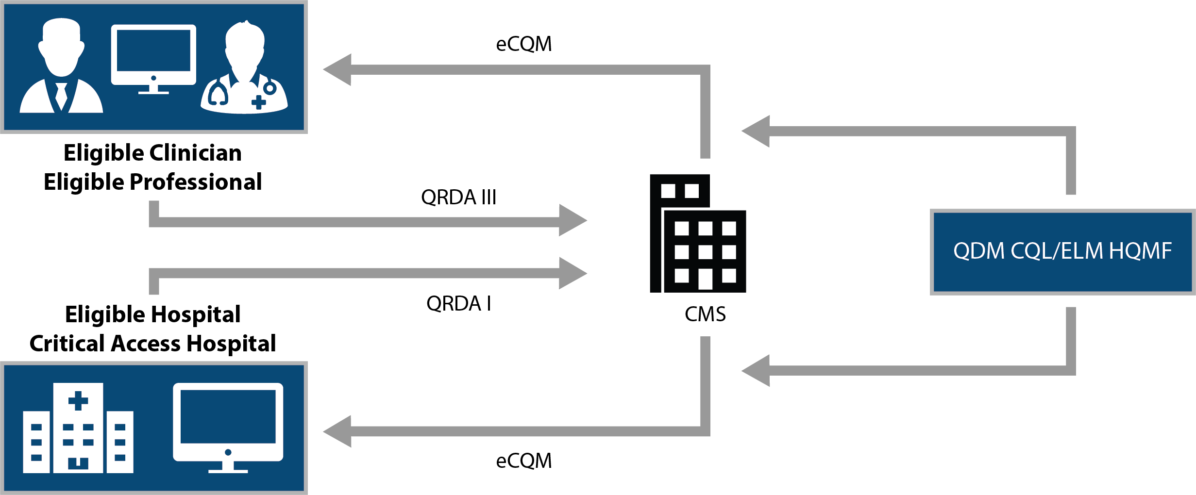 eCQM-Flow-Graphic