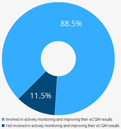 eCQM-Involvment (002)