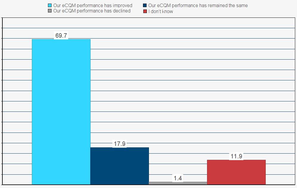 eCQM-Performance (002)