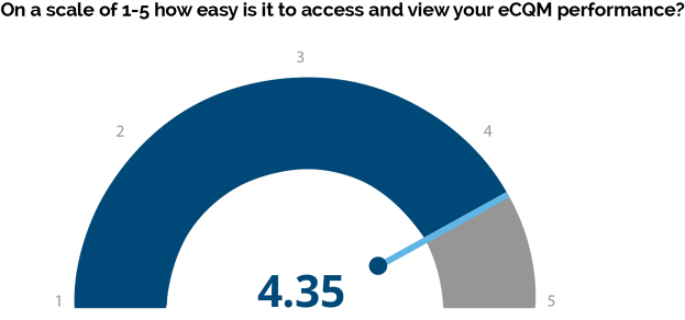 eCQM-Performance-1