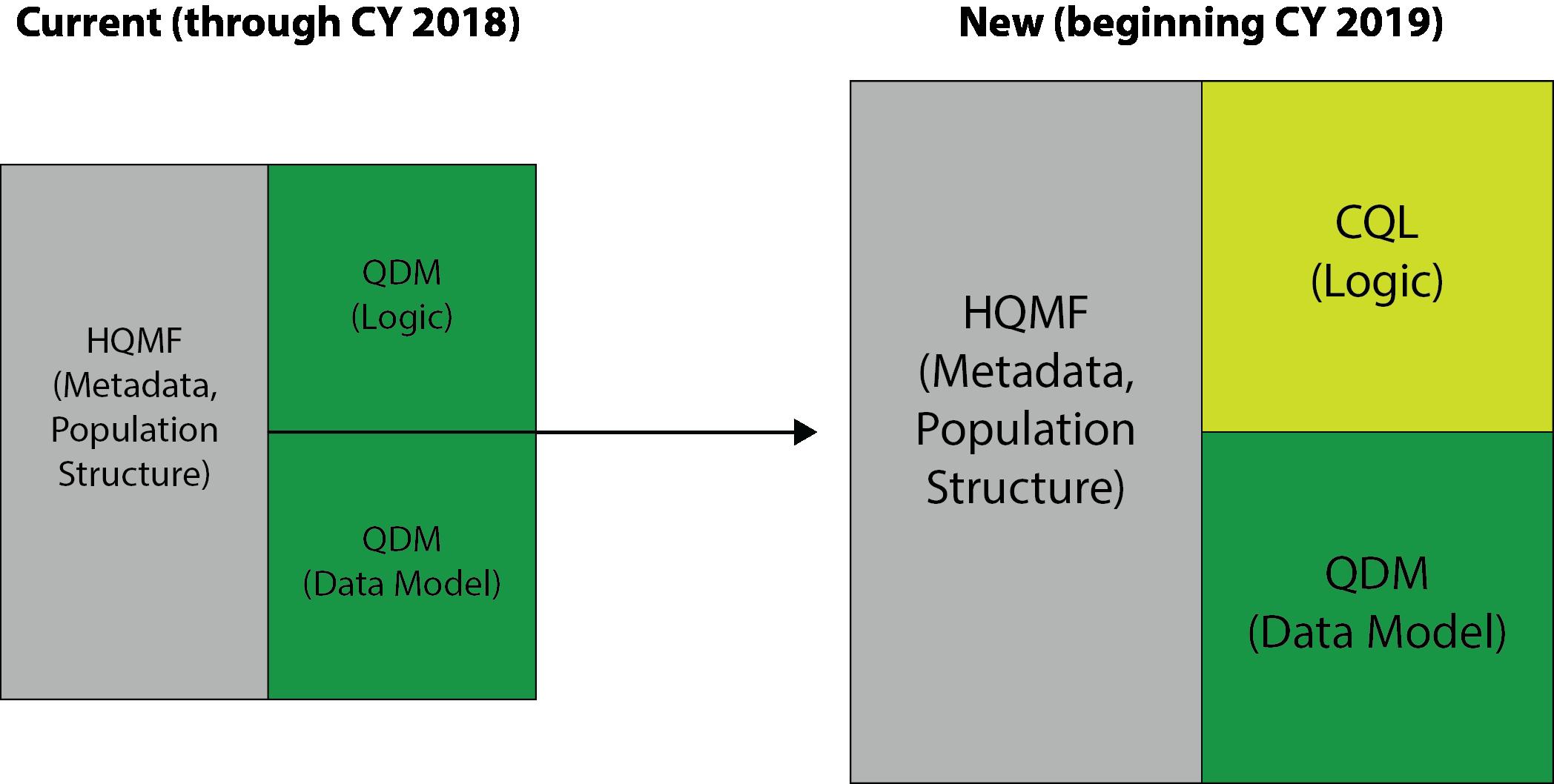 eCQM-Standards-Specifications