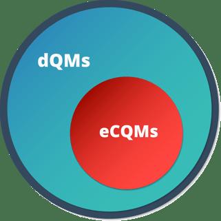 eCQMs-dQMs