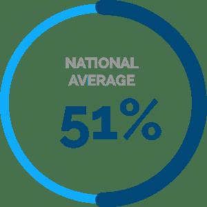 national-average