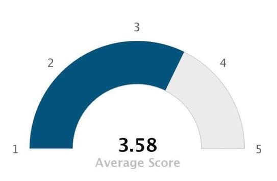 Medisolv_quality_survey_question_1_chart