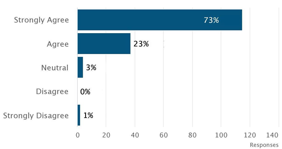 Medisolv_quality_survey_question_3_chart