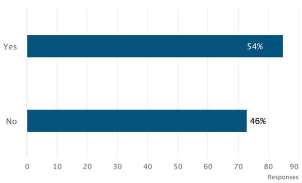 Medisolv_quality_survey_question_4_chart