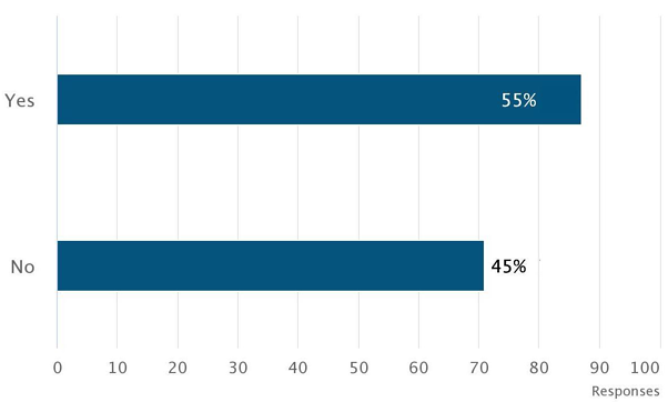 Medisolv_quality_survey_question_5_chart