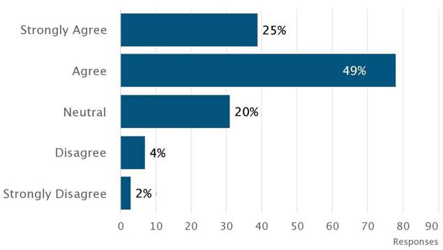 Medisolv_quality_survey_question_6_chart